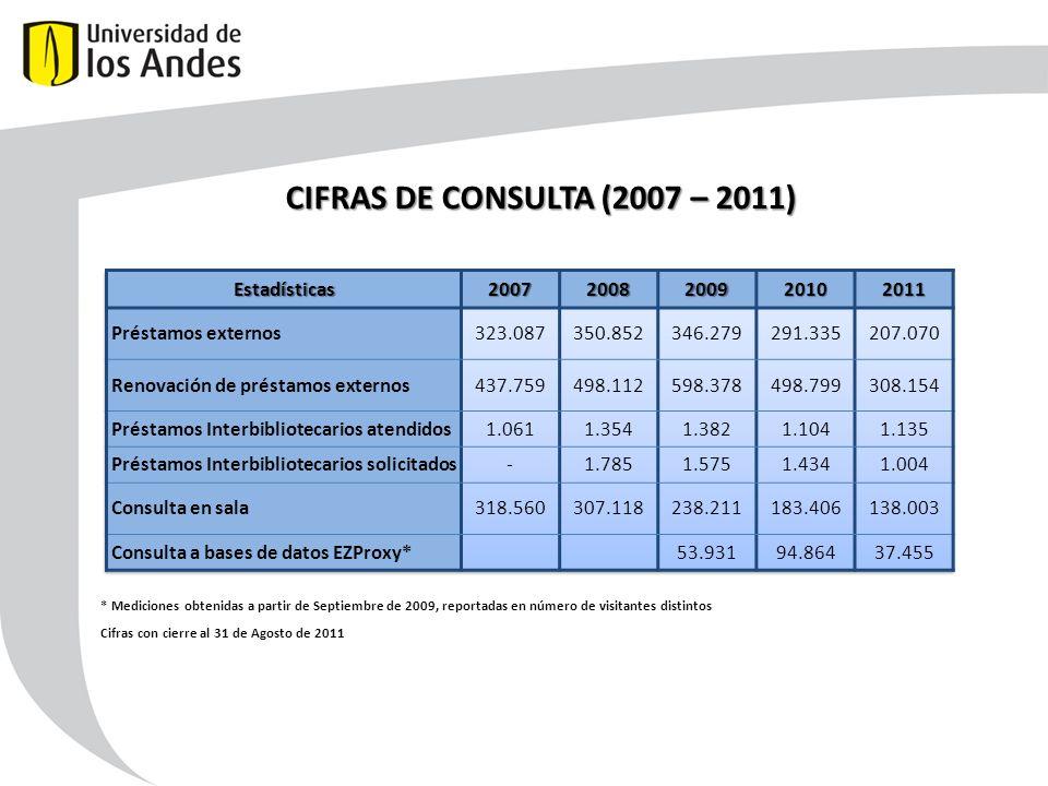 CIFRAS DE CONSULTA (2007 – 2011) Estadísticas 2007 2008 2009 2010 2011