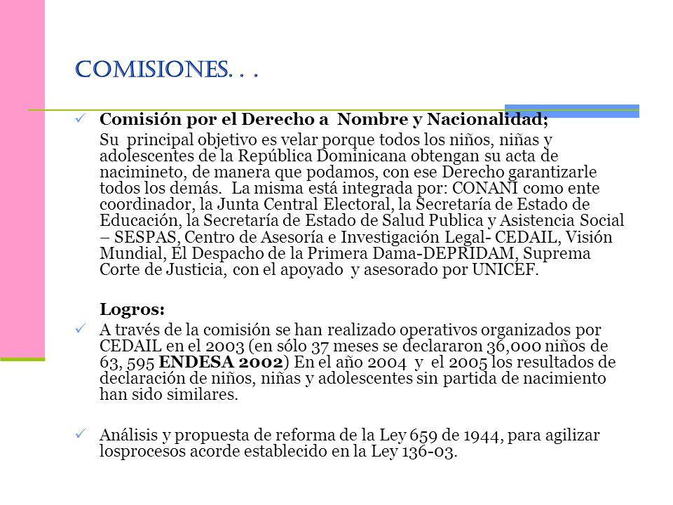 Comisiones. . . Comisión por el Derecho a Nombre y Nacionalidad;