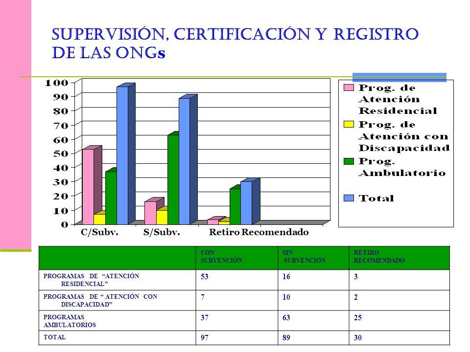 Supervisión, Certificación y Registro de las ONGs