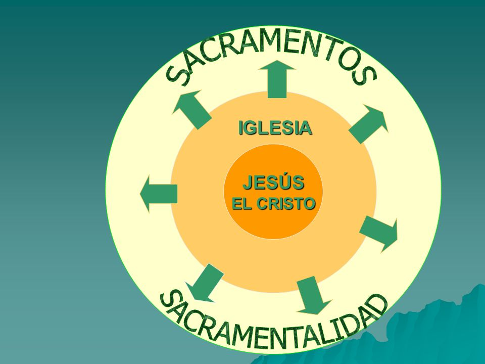 SACRAMENTOS IGLESIA JESÚS EL CRISTO SACRAMENTALIDAD