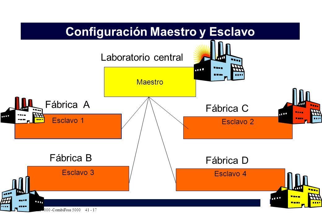 Maestra y Esclava Evoca Group - N&W Global Vending