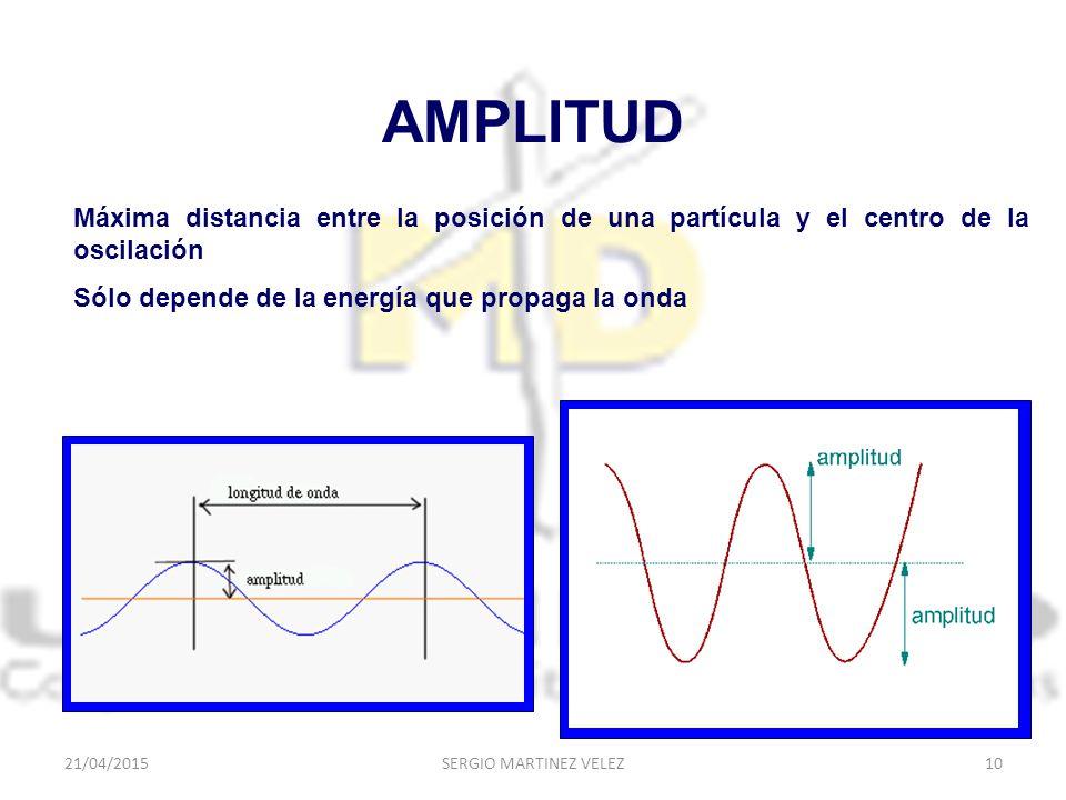 AMPLITUD Máxima distancia entre la posición de una partícula y el centro de la oscilación. Sólo depende de la energía que propaga la onda.