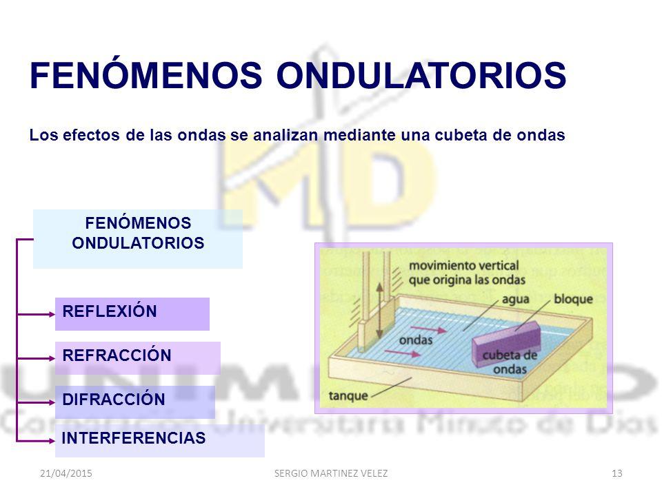 FENÓMENOS ONDULATORIOS