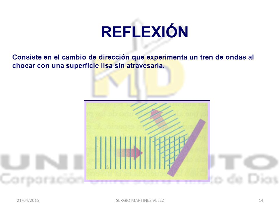 REFLEXIÓN Consiste en el cambio de dirección que experimenta un tren de ondas al chocar con una superficie lisa sin atravesarla.