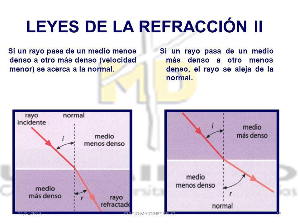 LEYES DE LA REFRACCIÓN II