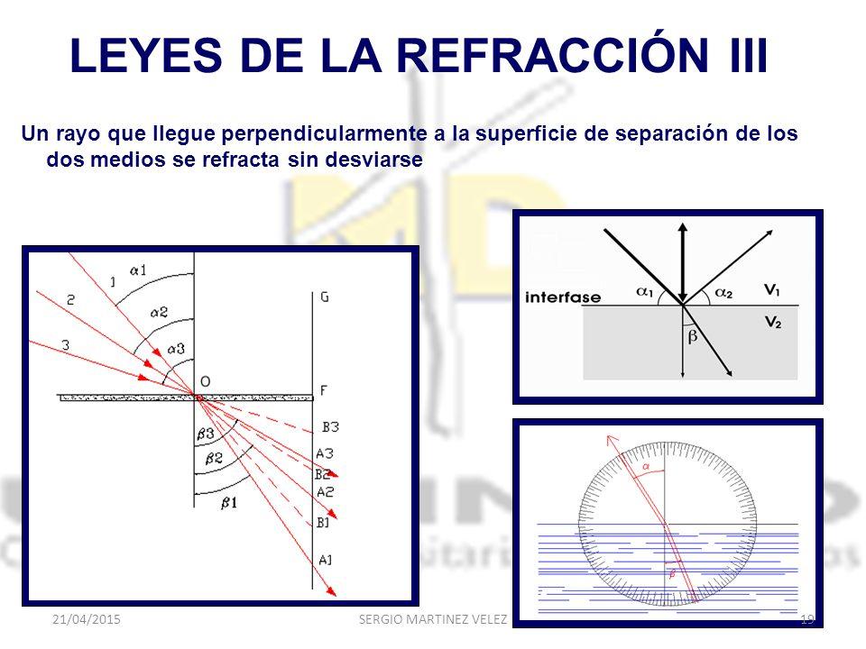 LEYES DE LA REFRACCIÓN III