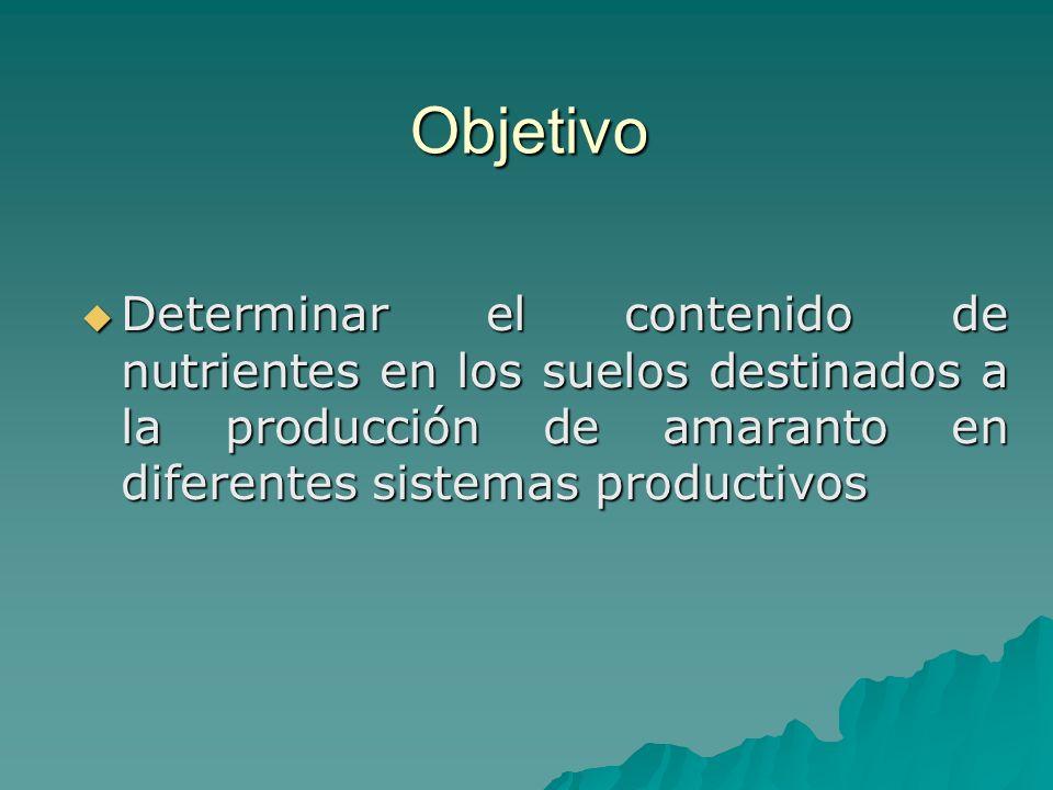 Objetivo Determinar el contenido de nutrientes en los suelos destinados a la producción de amaranto en diferentes sistemas productivos.