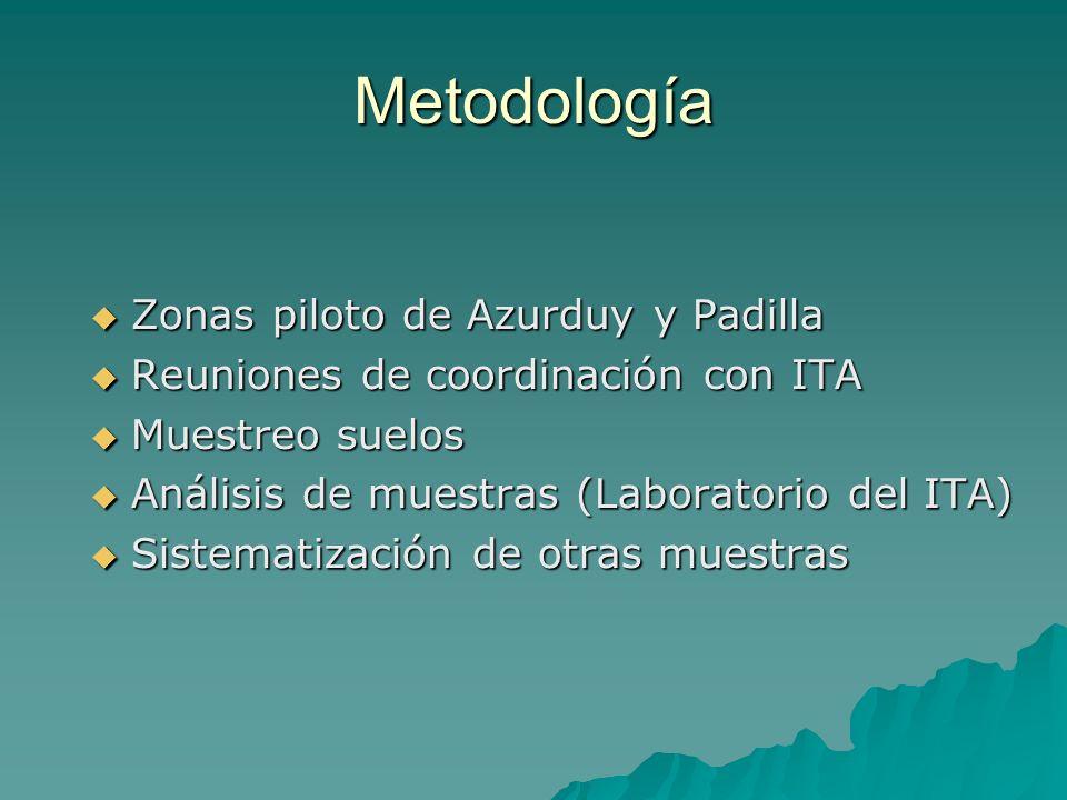 Metodología Zonas piloto de Azurduy y Padilla