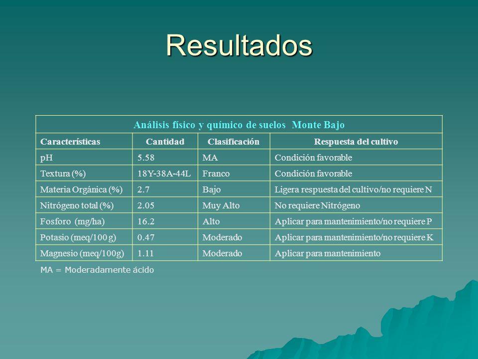 Análisis físico y químico de suelos Monte Bajo