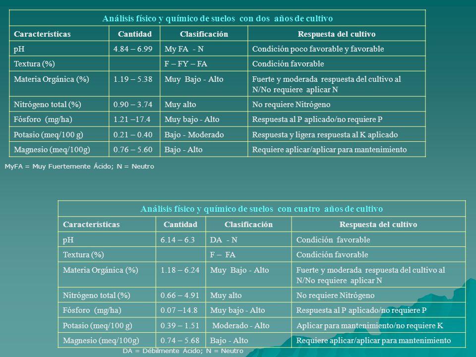 Análisis físico y químico de suelos con dos años de cultivo