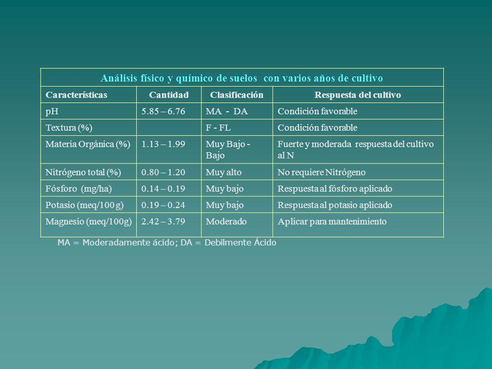 Análisis físico y químico de suelos con varios años de cultivo
