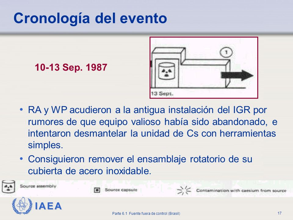 Cronología del evento 10-13 Sep. 1987