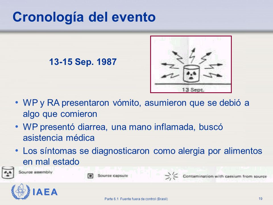 Cronología del evento 13-15 Sep. 1987