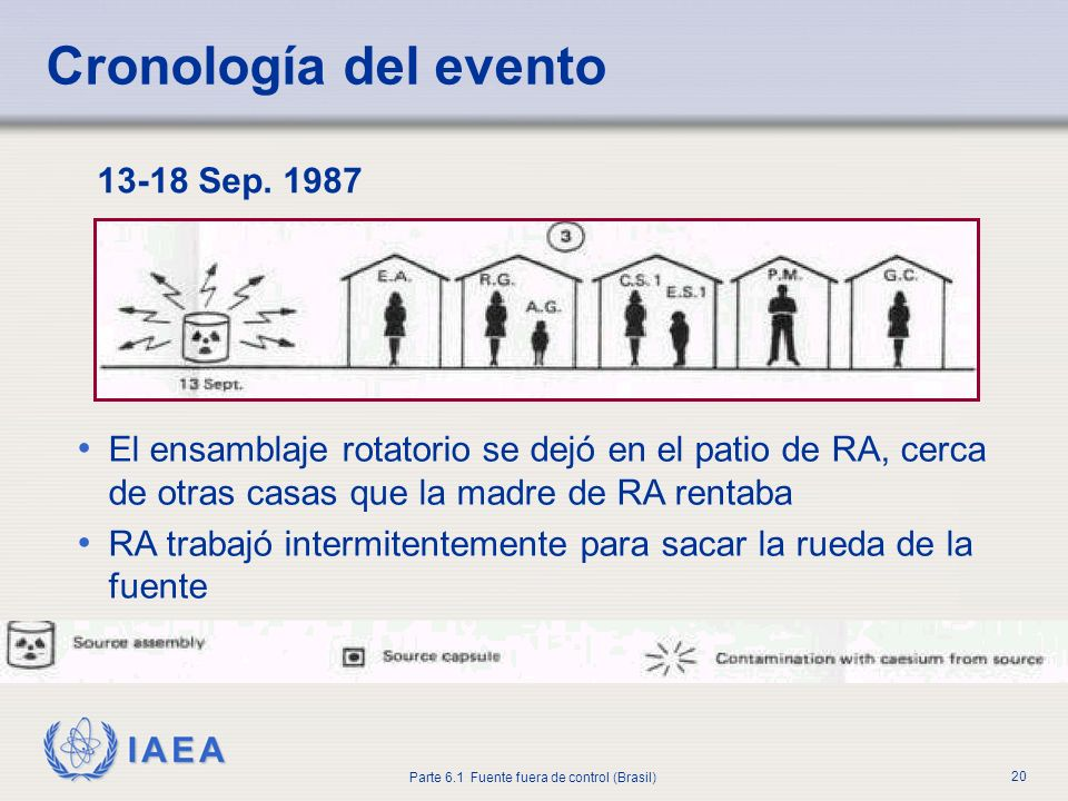 Cronología del evento 13-18 Sep. 1987