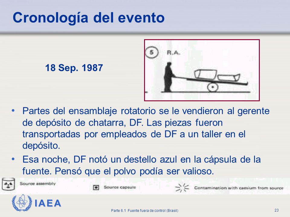 Cronología del evento 18 Sep. 1987