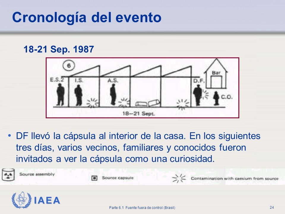 Cronología del evento 18-21 Sep. 1987