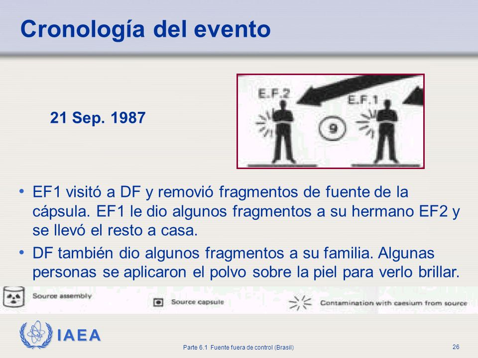 Cronología del evento 21 Sep. 1987