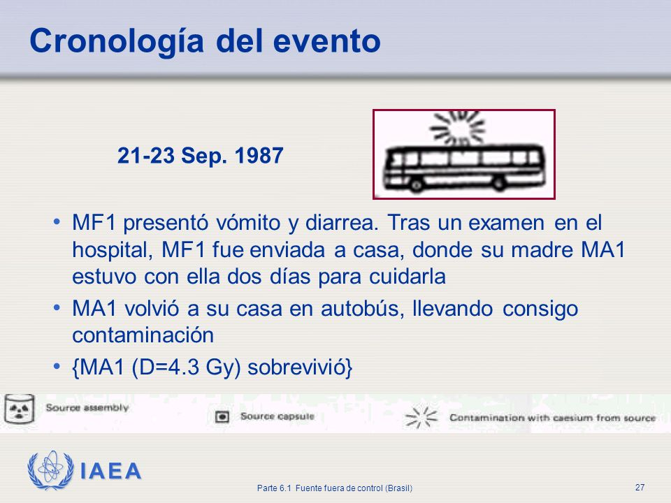 Cronología del evento 21-23 Sep. 1987