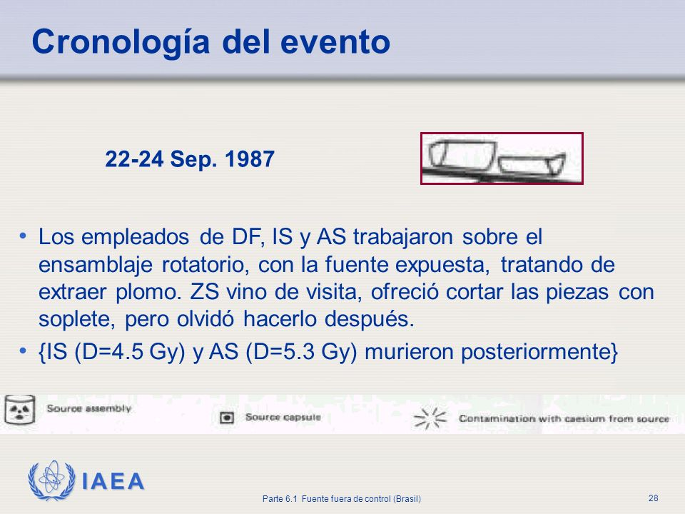 Cronología del evento 22-24 Sep. 1987