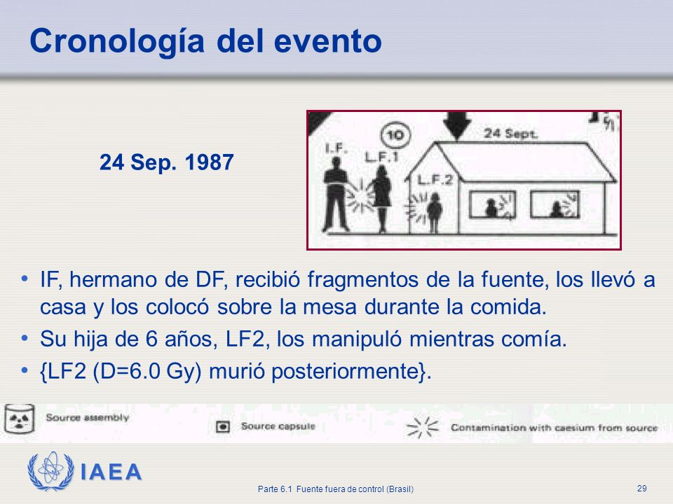 Cronología del evento 24 Sep. 1987