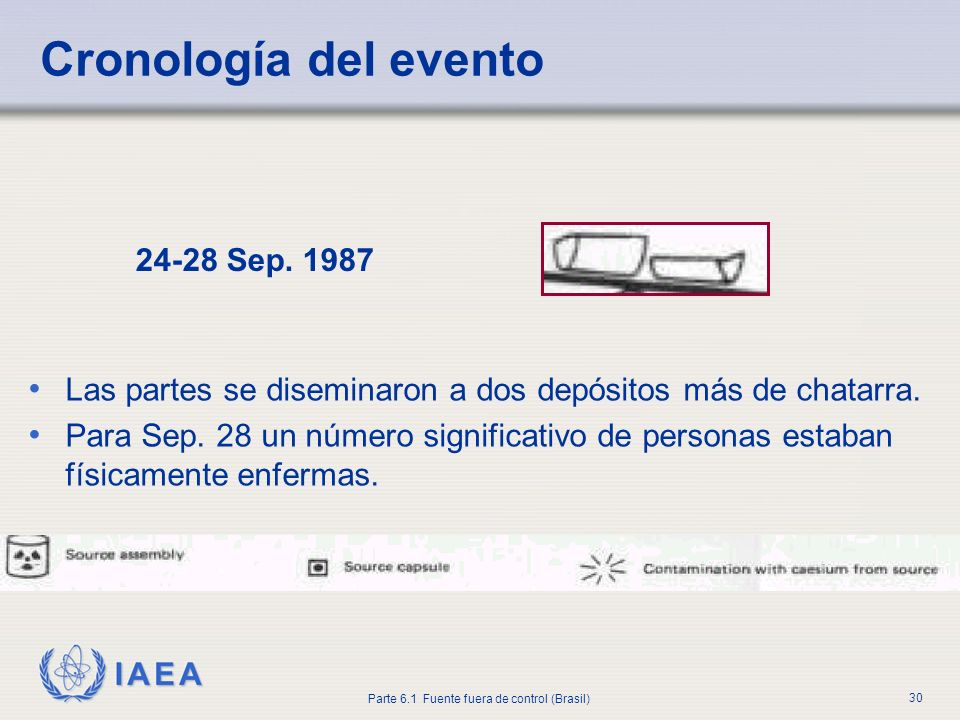 Cronología del evento 24-28 Sep. 1987