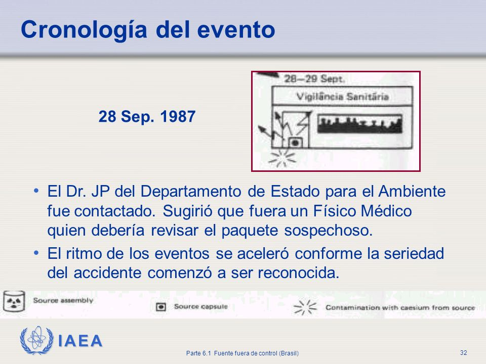 Cronología del evento 28 Sep. 1987