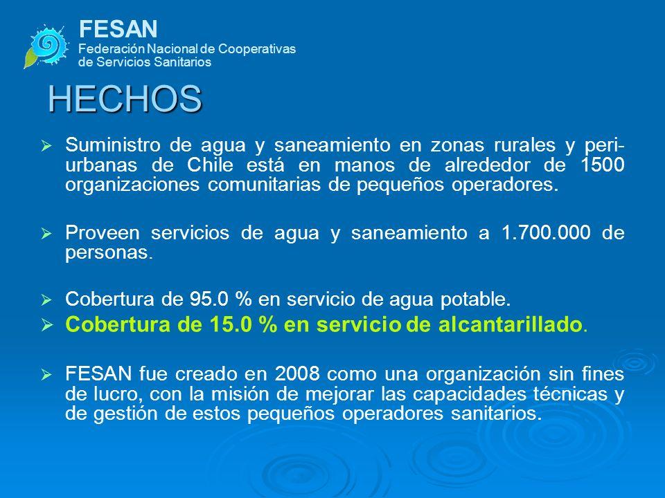 HECHOS FESAN Cobertura de 15.0 % en servicio de alcantarillado.