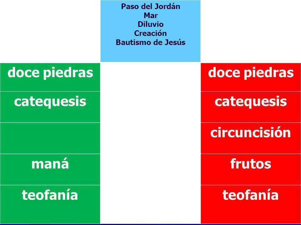 doce piedras catequesis circuncisión maná frutos teofanía