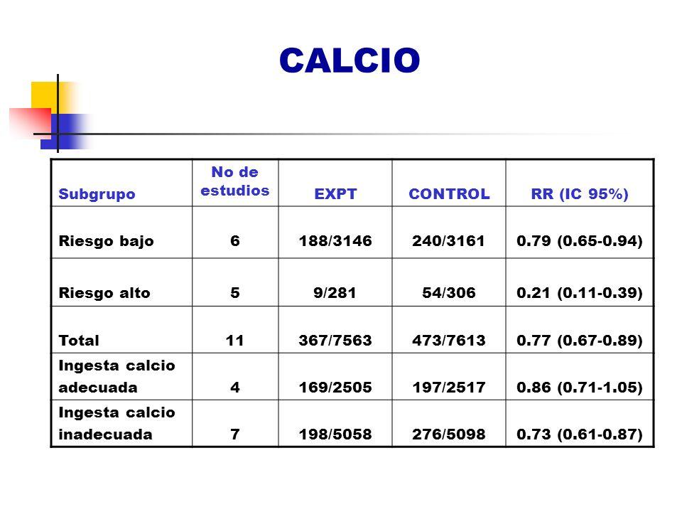 CALCIO Subgrupo No de estudios EXPT CONTROL RR (IC 95%) Riesgo bajo 6