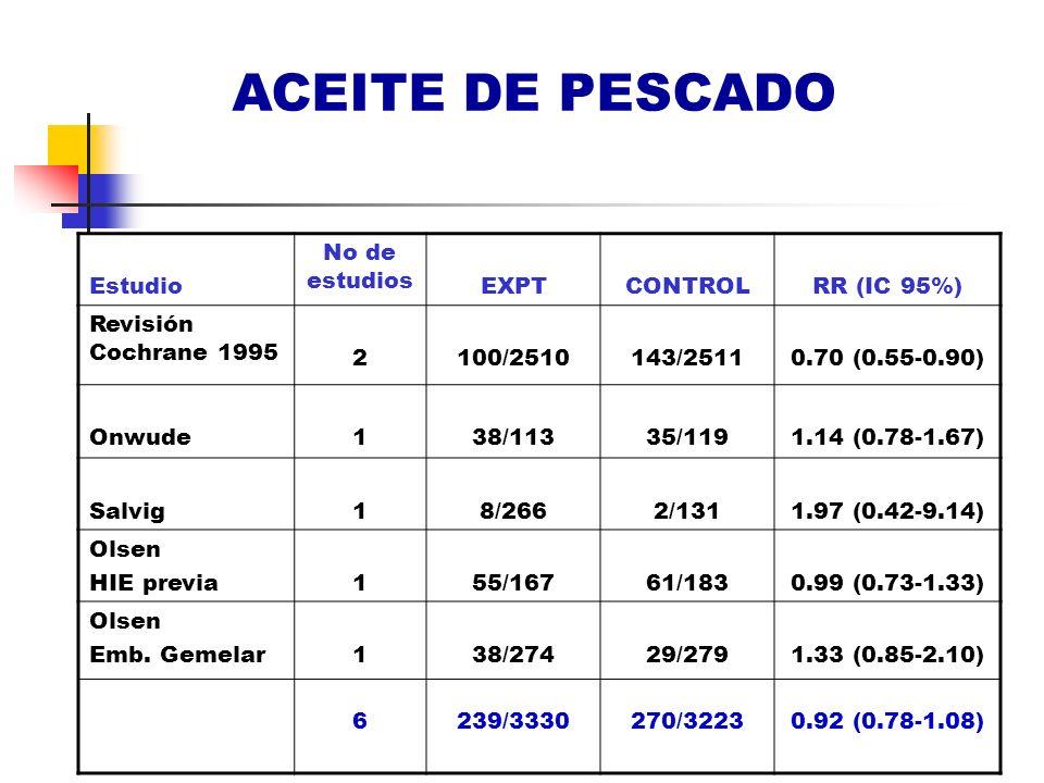 ACEITE DE PESCADO Estudio No de estudios EXPT CONTROL RR (IC 95%)