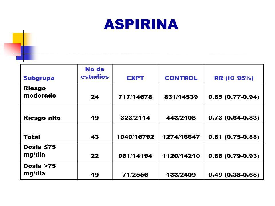 ASPIRINA Subgrupo No de estudios EXPT CONTROL RR (IC 95%)