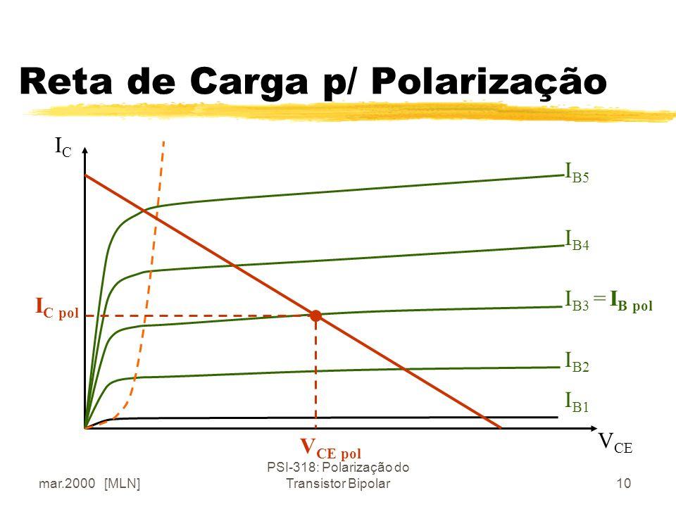 Reta de Carga p/ Polarização