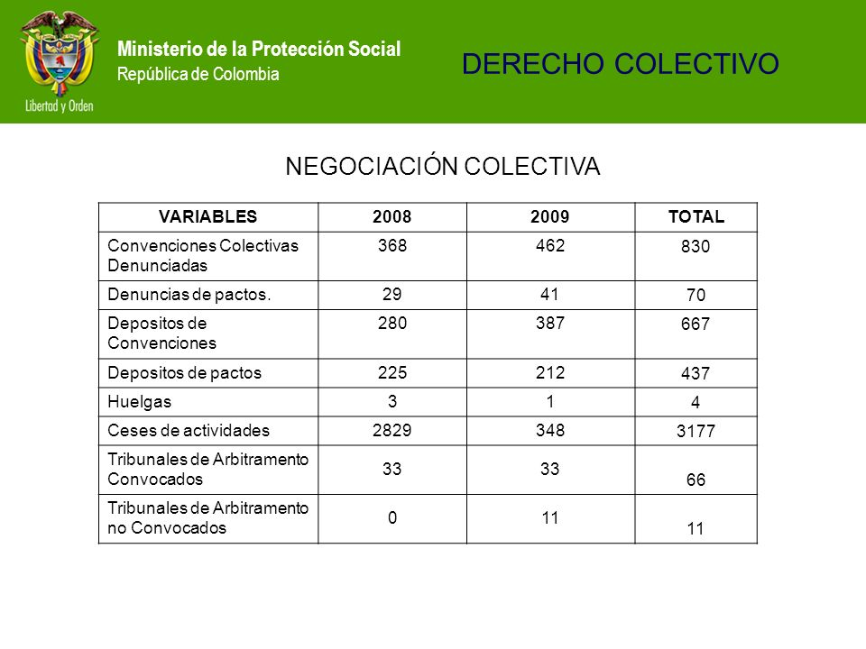 DERECHO COLECTIVO NEGOCIACIÓN COLECTIVA VARIABLES 2008 2009 TOTAL