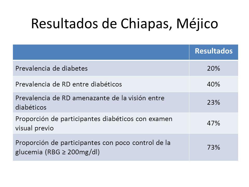 Resultados de Chiapas, Méjico