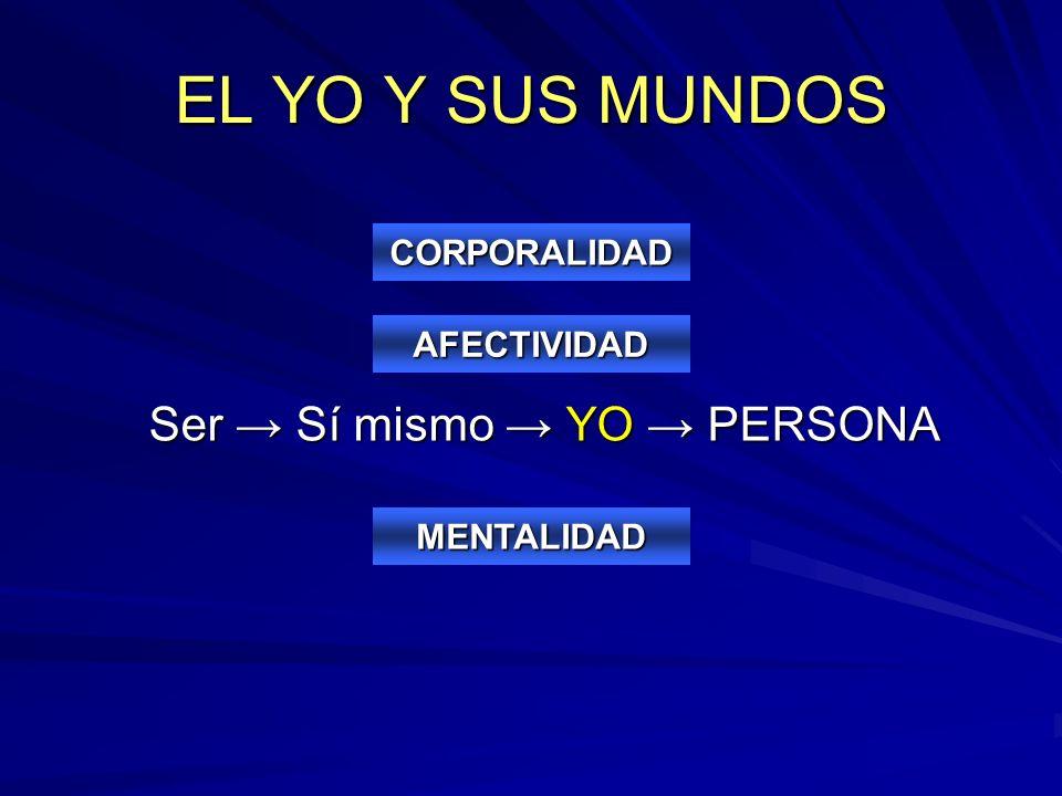 EL YO Y SUS MUNDOS Ser → Sí mismo → YO → PERSONA CORPORALIDAD