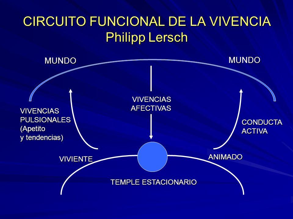CIRCUITO FUNCIONAL DE LA VIVENCIA Philipp Lersch