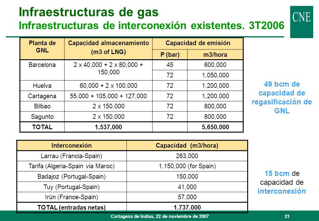 Infraestructuras de gas
