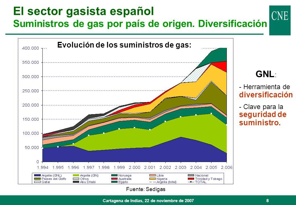 Evolución de los suministros de gas: