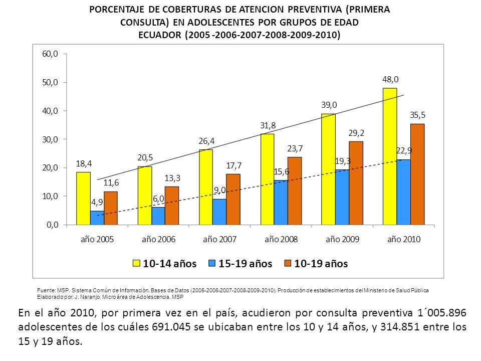 PORCENTAJE DE COBERTURAS DE ATENCION PREVENTIVA (PRIMERA CONSULTA) EN ADOLESCENTES POR GRUPOS DE EDAD