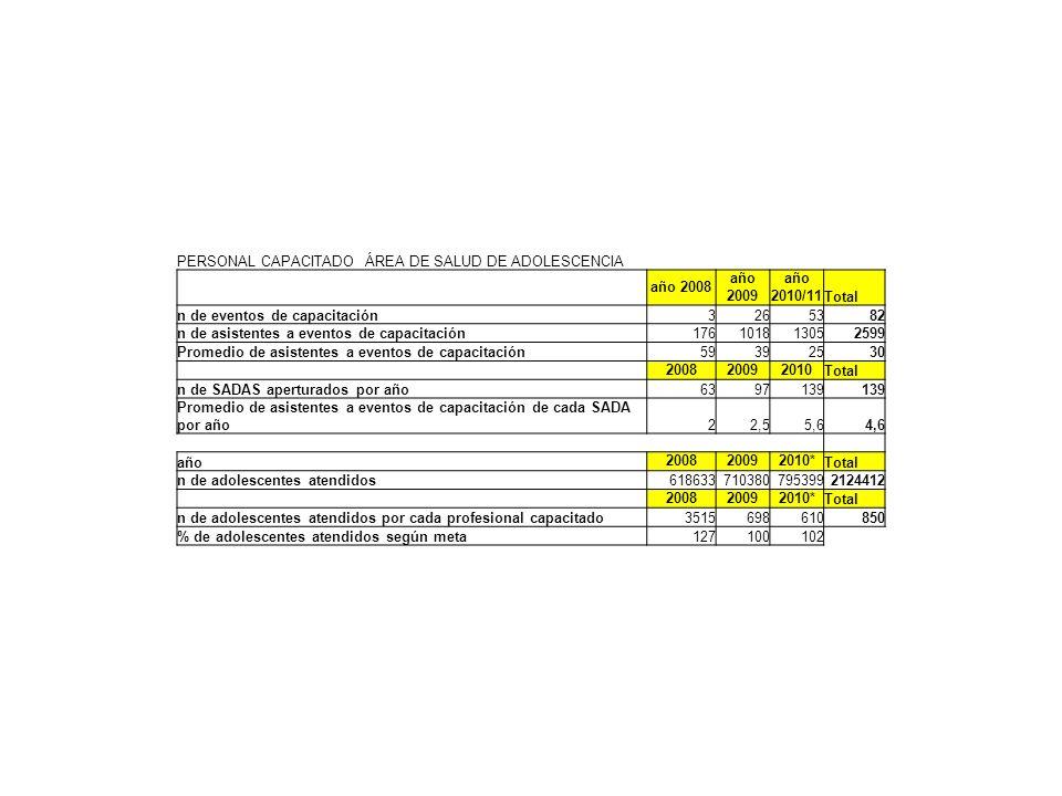 PERSONAL CAPACITADO ÁREA DE SALUD DE ADOLESCENCIA