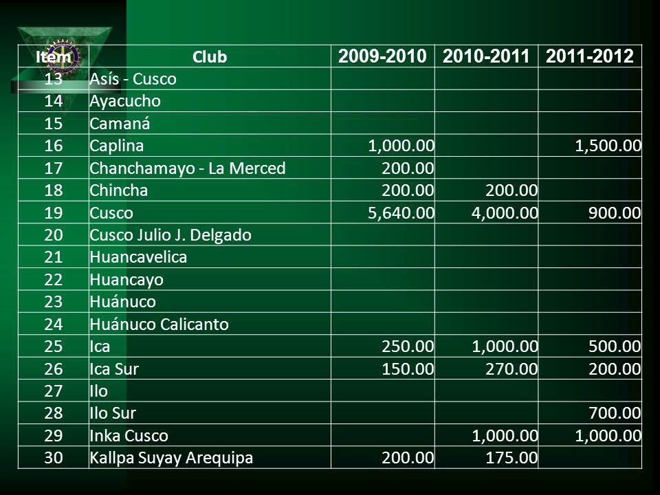 Item Club. 2009-2010. 2010-2011. 2011-2012. 13. Asís - Cusco. 14. Ayacucho. 15. Camaná.