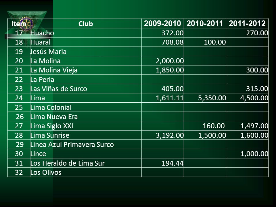 Item Club. 2009-2010. 2010-2011. 2011-2012. 17. Huacho. 372.00. 270.00. 18. Huaral. 708.08.
