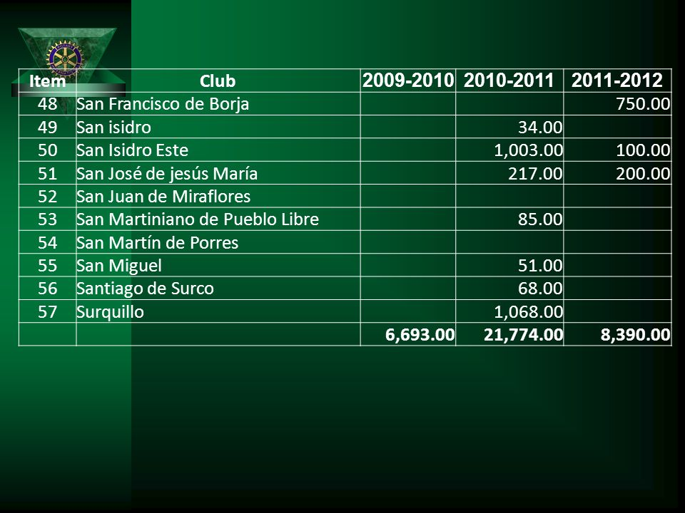 Item Club. 2009-2010. 2010-2011. 2011-2012. 48. San Francisco de Borja. 750.00. 49. San isidro.