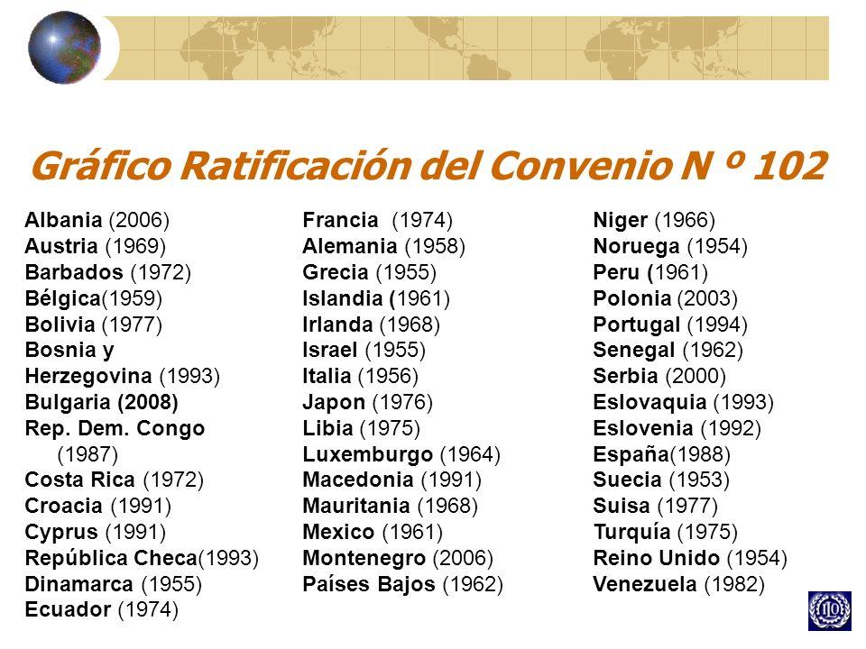 Gráfico Ratificación del Convenio N º 102