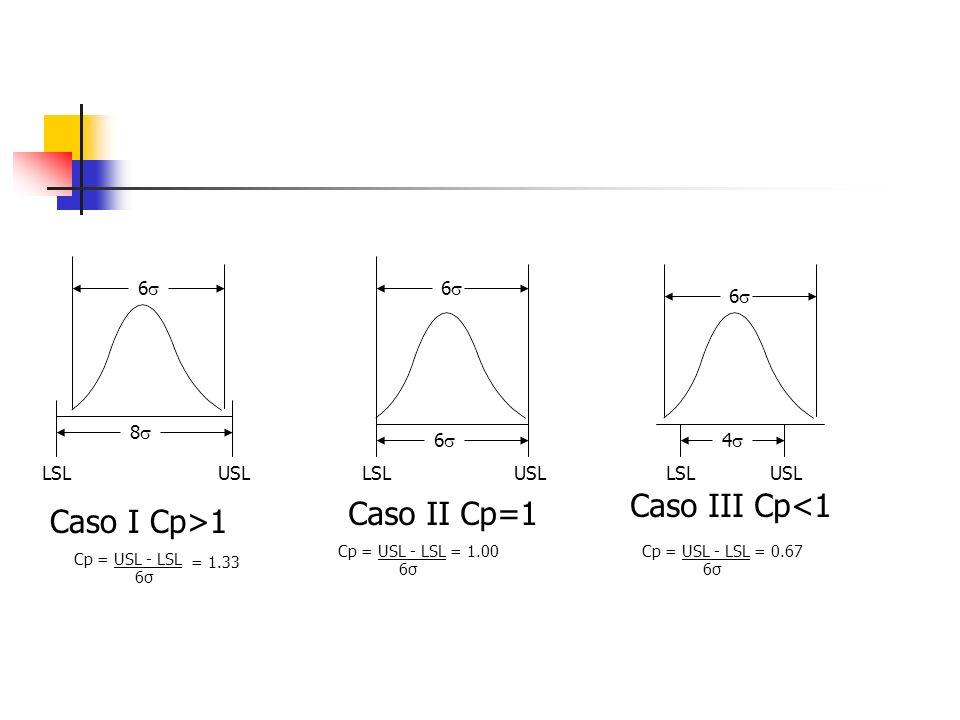 Caso III Cp<1 Caso II Cp=1 Caso I Cp>1 6 6 6 8 6 4 LSL USL