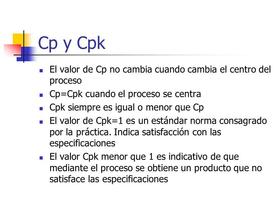 Cp y Cpk El valor de Cp no cambia cuando cambia el centro del proceso