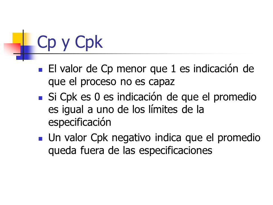 Cp y Cpk El valor de Cp menor que 1 es indicación de que el proceso no es capaz.