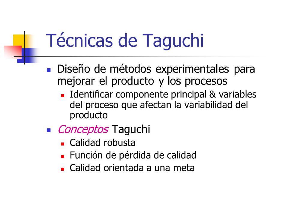 Técnicas de Taguchi Diseño de métodos experimentales para mejorar el producto y los procesos.