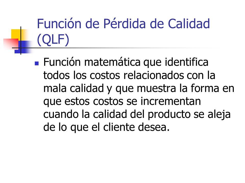 Función de Pérdida de Calidad (QLF)