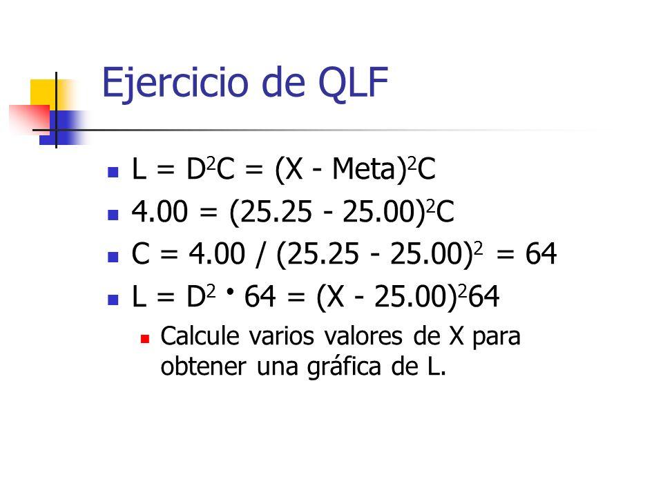 Ejercicio de QLF L = D2C = (X - Meta)2C 4.00 = (25.25 - 25.00)2C